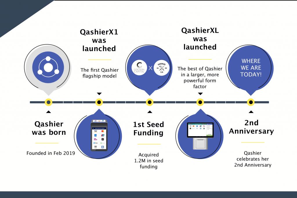 Qashier Anniversary | Qashier